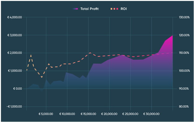 valuebets graph